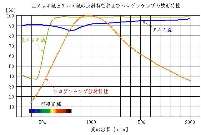 光加熱の物理-frame